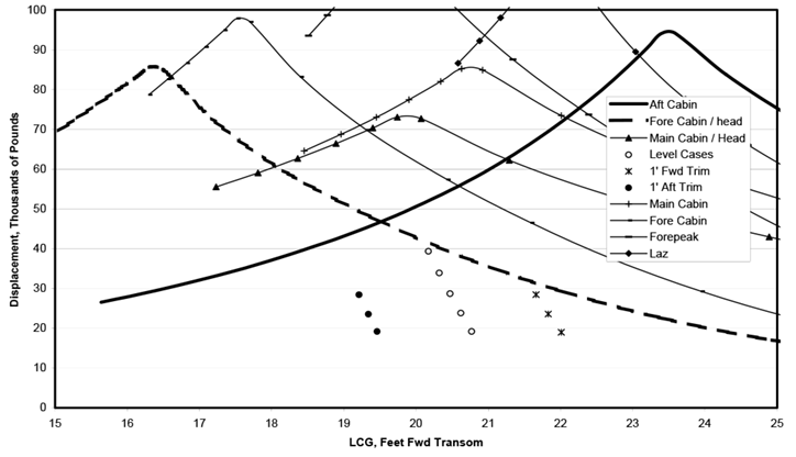 Weight and Center Limit Plot